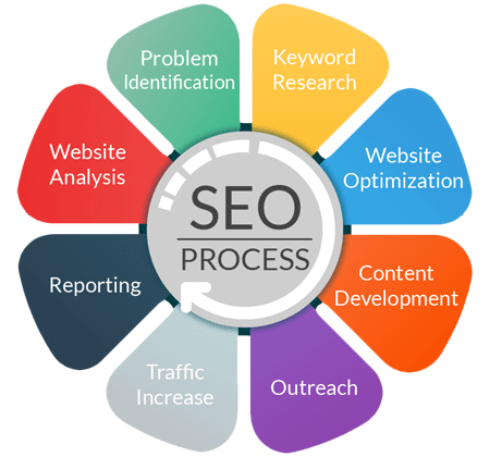 SEO services include