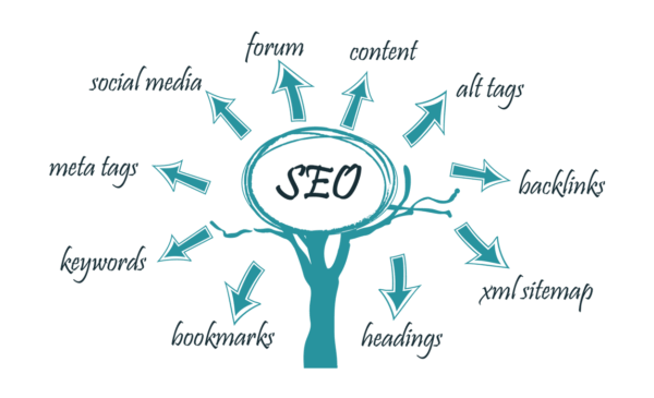 seo service process, SEO services include, Digital marketing, Junkiescoder Web & App Developmen Agengy, Junkies coder, Professional website development, Professional Mobile application development, Best Social Media, Best SEO